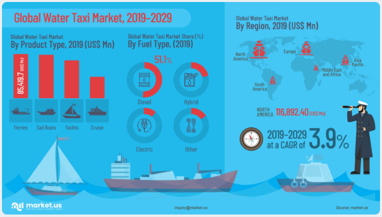 Global Water Taxi Market Infographics
