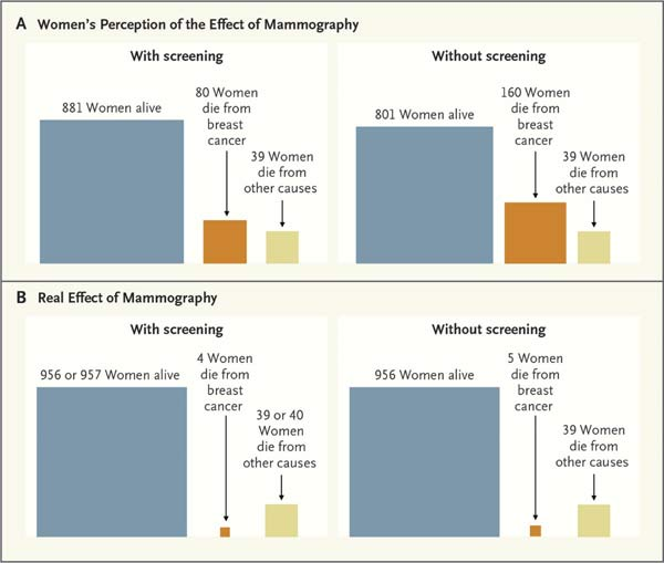 mammography effects