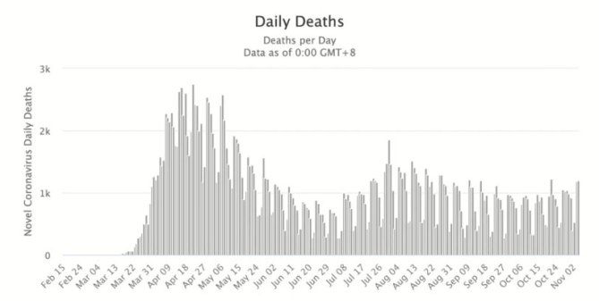 COVID-19 Daily Deaths