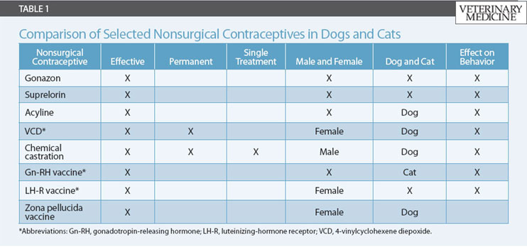 Nonsurgical Contraceptive Products Comparison