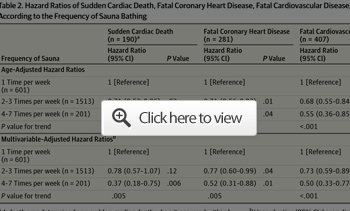 hazard ratios cardiac death