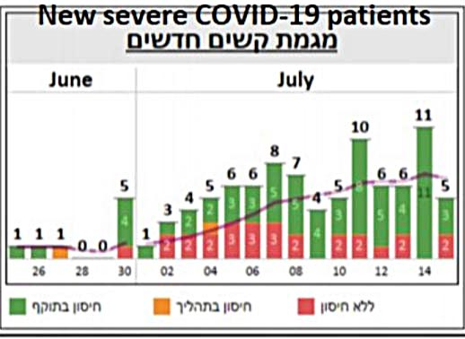 new severe covid 19 patients