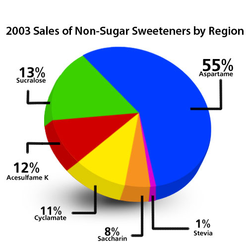 2003 sales of artificial sweeteners by region