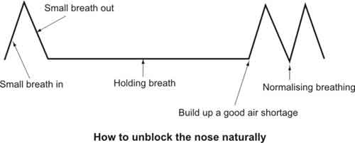 How to Unblock Nose Naturally
