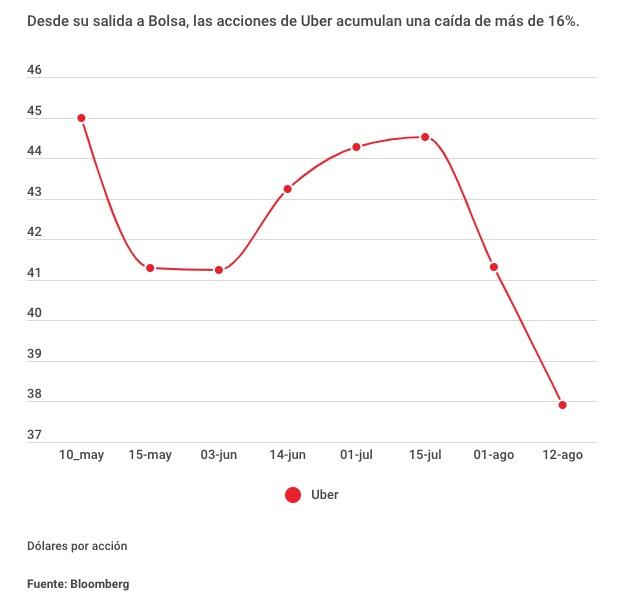 Uber acciones México
