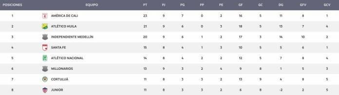 Reclassification table Women's Eagle League 2019