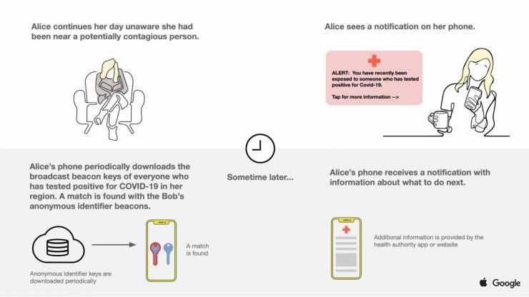 Coronavirus: así funciona la app de rastreo de Apple y Google para prevenir contagios