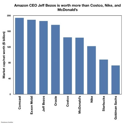 Comparación de la fortuna de Jeff Bezos con las de otras empresas