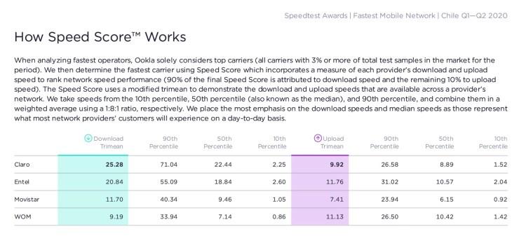 claro speedtest