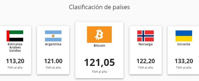 Comparaciones de la minería de Bitcoin con el uso de energía general en el mundo.