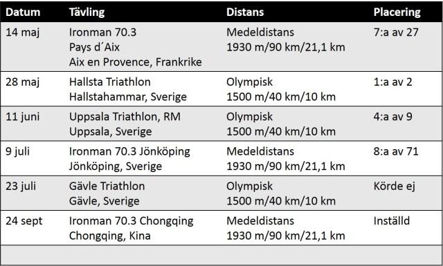 Tävlingsresultat 2017