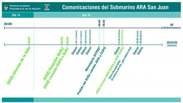 Comunicaciones del <a href=