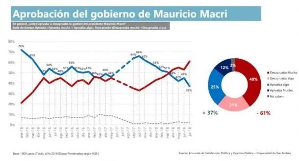 Aprobación del gobierno de Mauricio Macri<br>