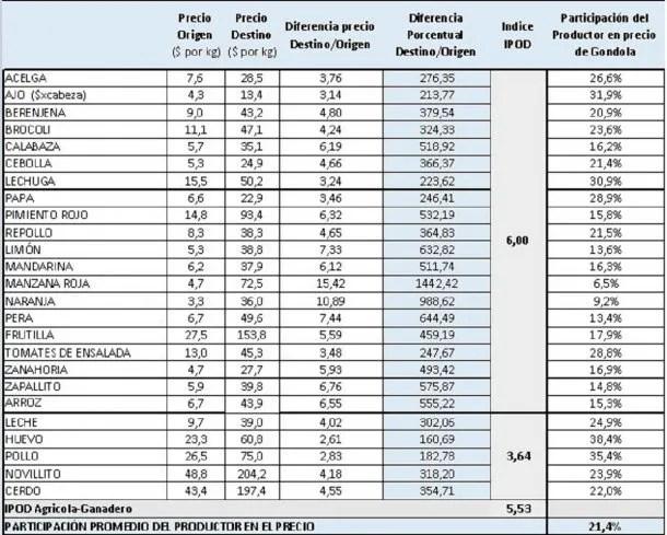 Variaciones de precios según la CAME