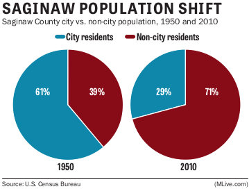 Saginaw population shift