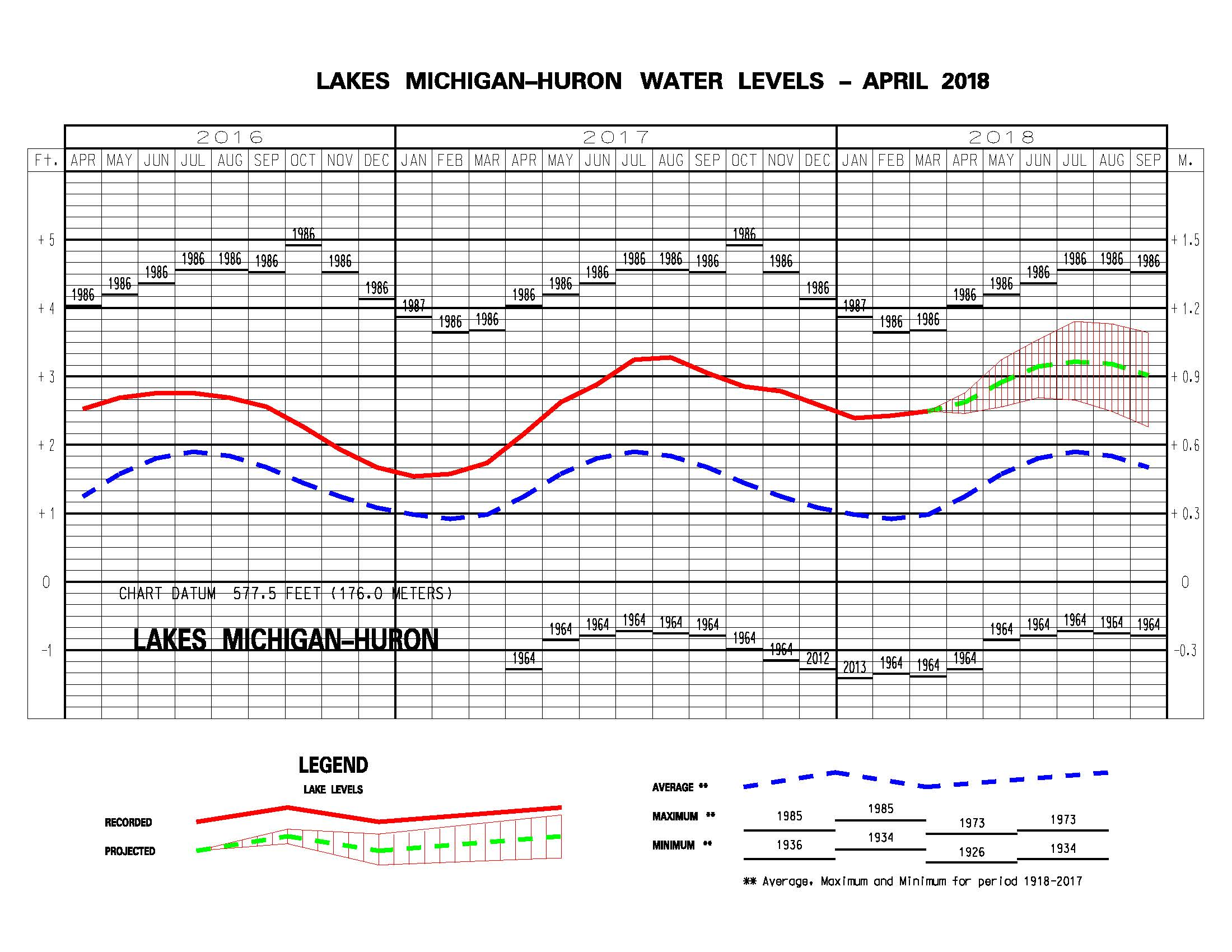 Great Lakes Forecast Shows Slight Change In High Water
