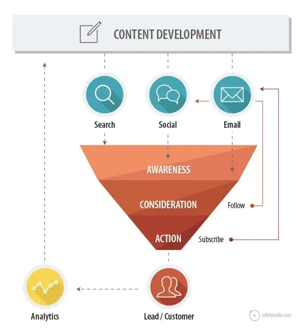 Graphic of the pillars of content marketing.