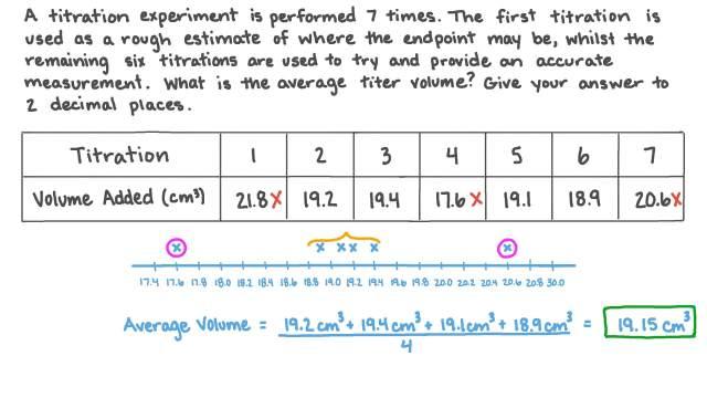 Calculating the Average Titer Volume