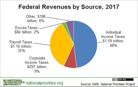 Tax Receipts in FY 2017 pie chart