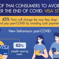 Almost 50% of Thais aim to avoid using cash after pandemic ends: Visa #SootinClaimon.Com