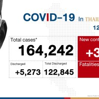 Thailand sees big jump in new Covid-19 cases #SootinClaimon.Com