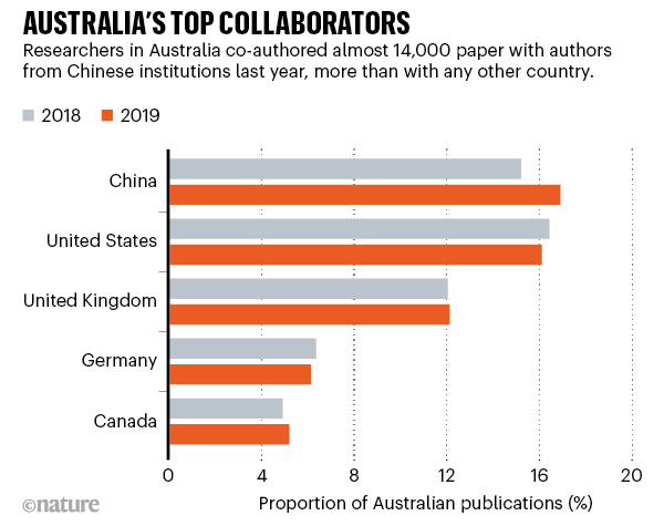 Graphic shows how researchers in Australia co-authored almost 14,000 paper with authors from Chinese institutions