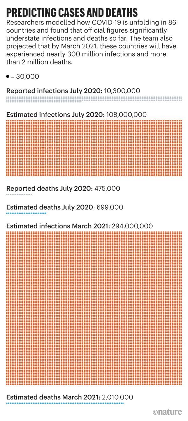 Gráfico que muestra cómo las cifras oficiales de infecciones y muertes por COVID-19 se han subestimado significativamente en 86 países.