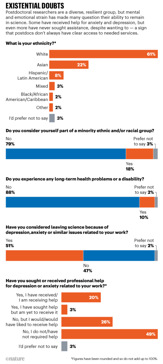 Existential doubts: Nature's postdoc survey results for ethnicity and mental health issues
