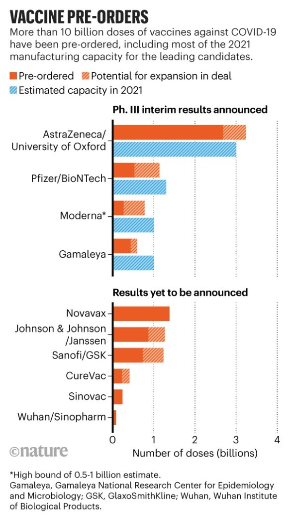 Infographic: Vaccine pre-orders. Barchart showing number of pre-orders of leading COVID-19 vaccine candidates.