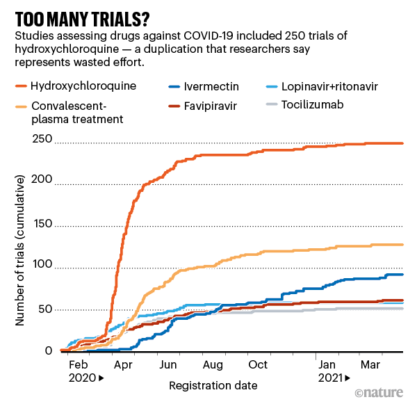Too many trials? Chart showing number of COVID19 drug trials since early 2020.