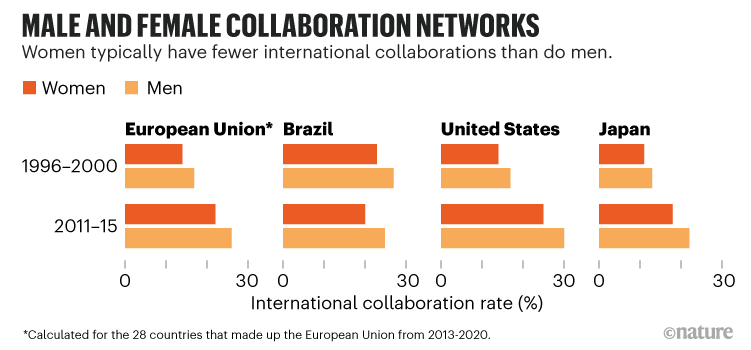 Male and female collaboration networks: Chart showing women typically have fewer international collaborations than do men.