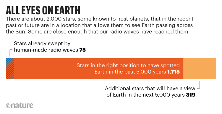 ALL EYES ON EARTH. Graphic showing the number of stars in the recent past or future that allows them to see Earth.