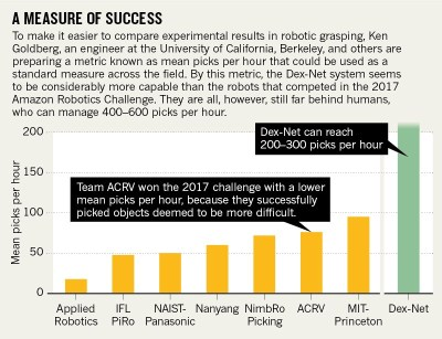 Infographic robotics nature of success