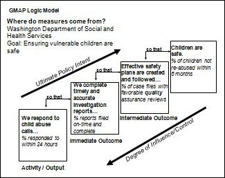 Washington State logic model