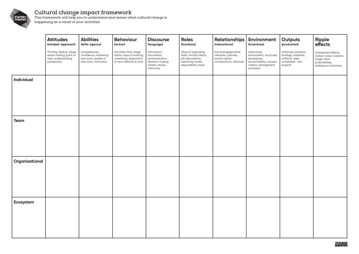 Developing An Impact Framework For Cultural Change In Government