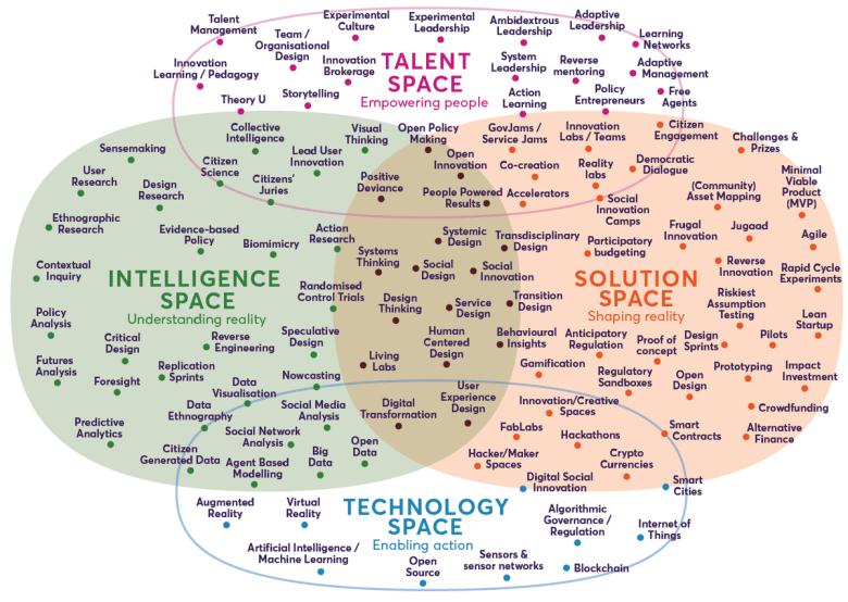 Nesta_Landscape_of_Innovation_Approaches_Dec2018.png