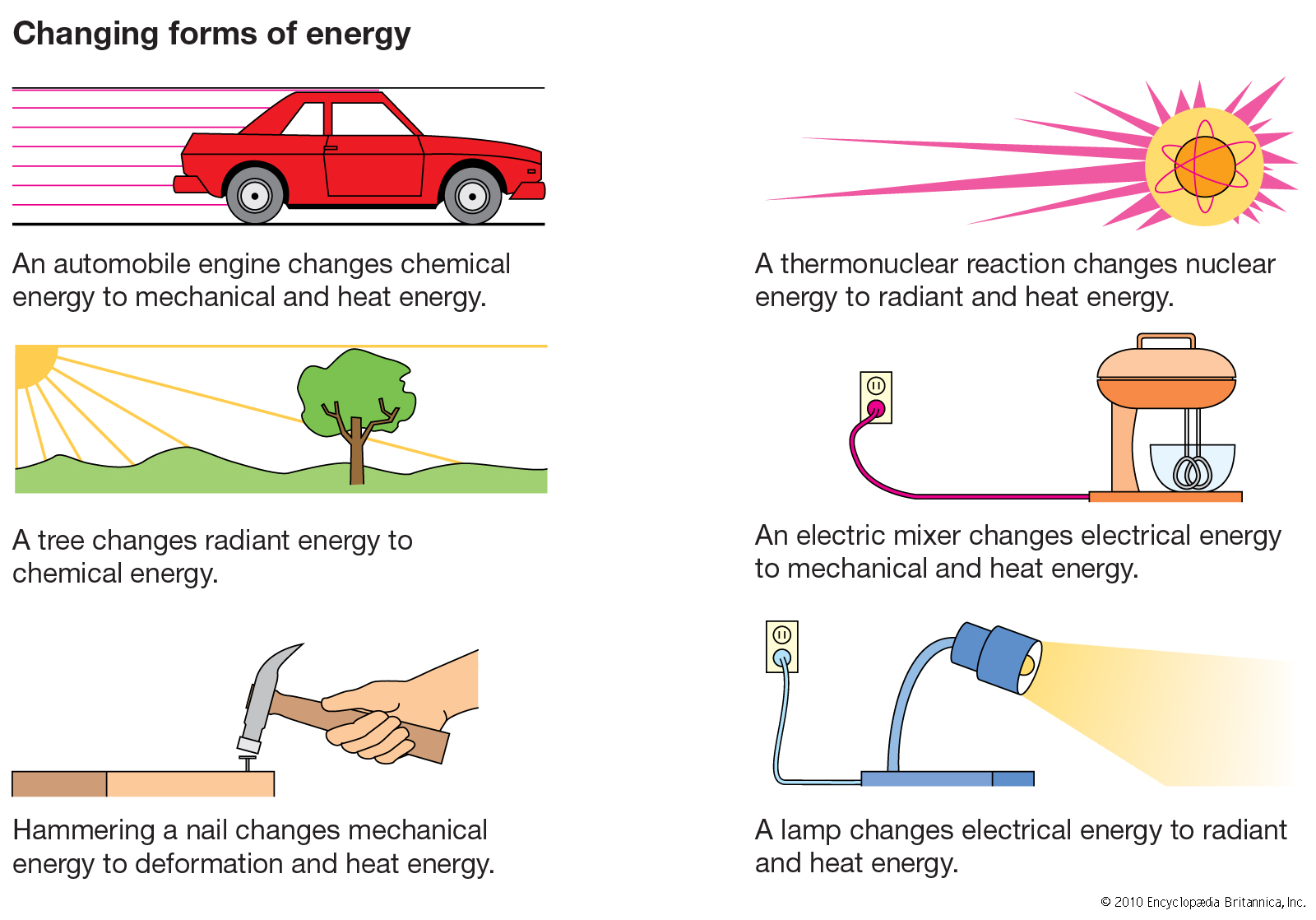 Forms Of Energy Examples For Kids