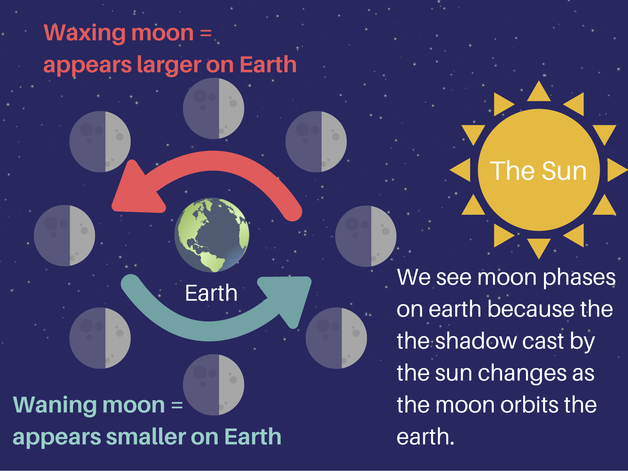 Sun Moon And Earth Science Technology Worksheet Answers