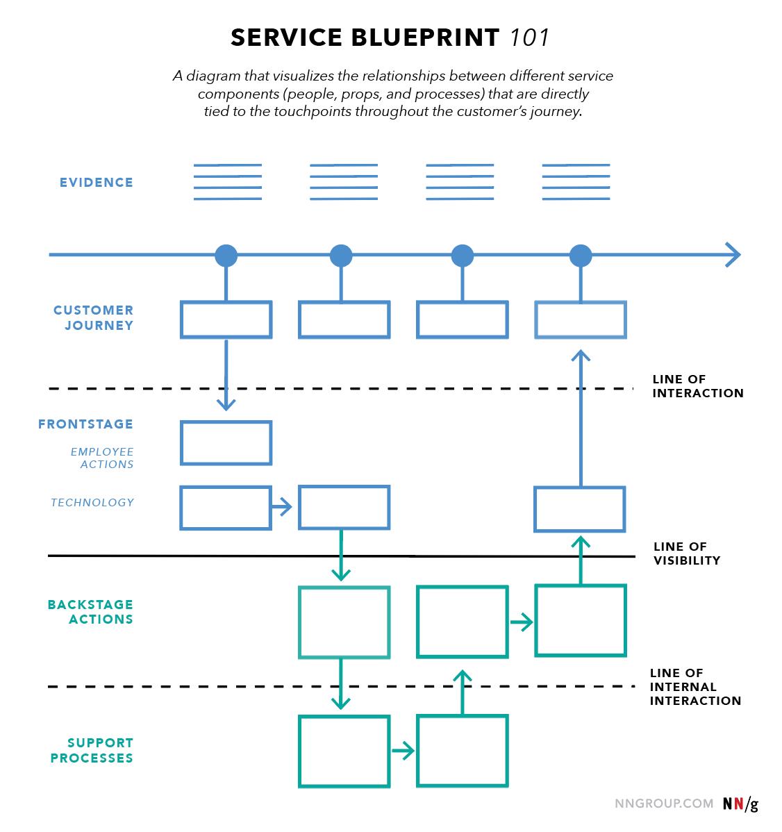 Service Design Blueprint Compound Learning