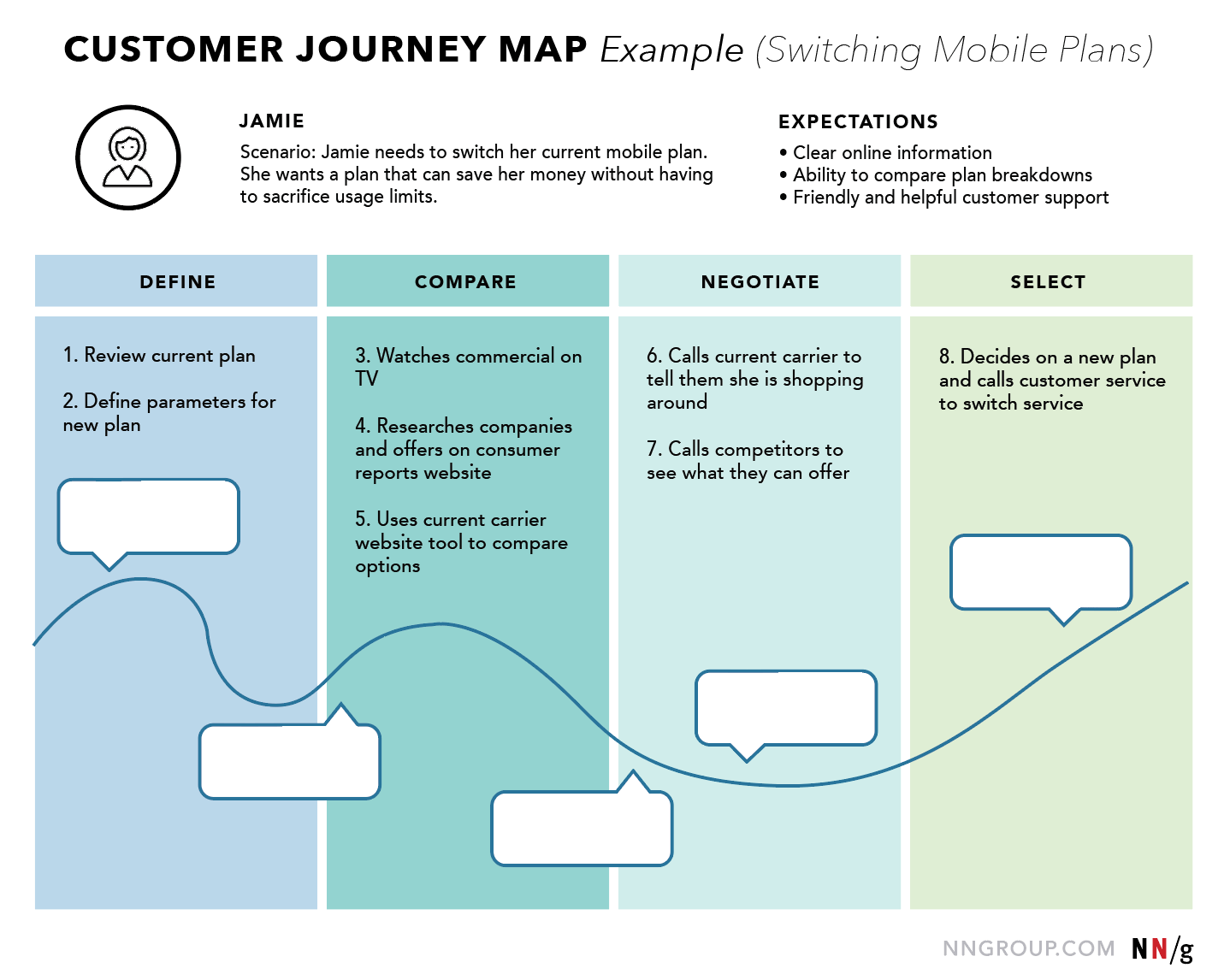 Ux Mapping Methods Compared A Cheat Sheet