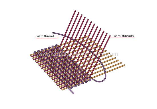 diagram-weaving-principle
