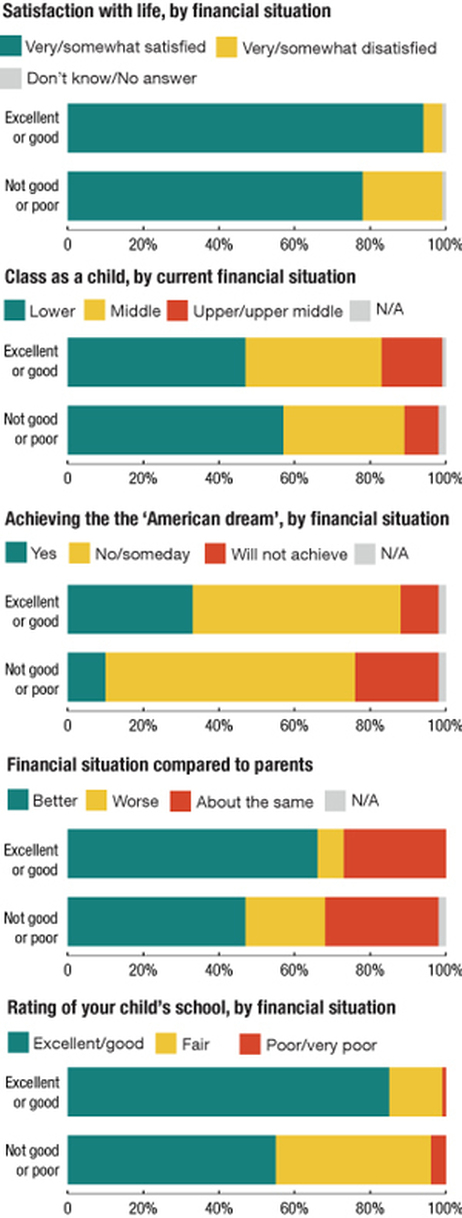 "There was a sharp divide in attitudes between respondents who described their financial situation as ""excellent"" or ""good"" and those who described it as ""not-so-good"" or ""poor."""