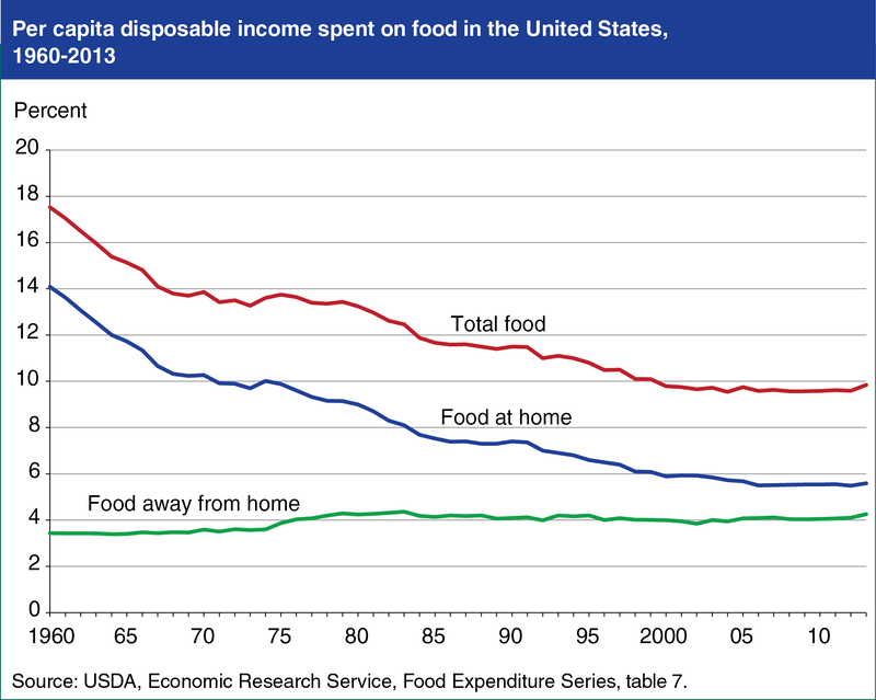 Per capita disposable income spent on food in the U.S., 1960-2013
