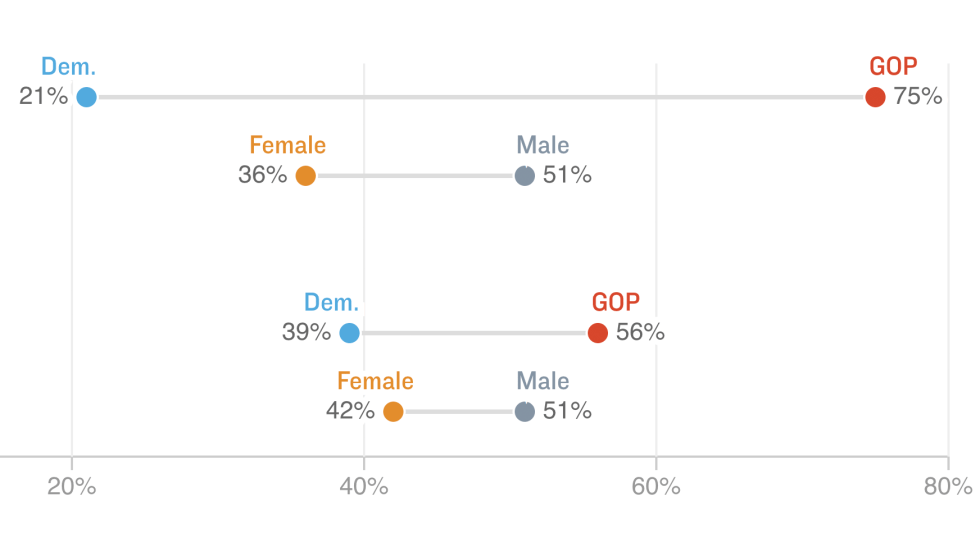 Chart: Republicans Far More Likely Than Democrats To Say #MeToo Has Gone Too Far