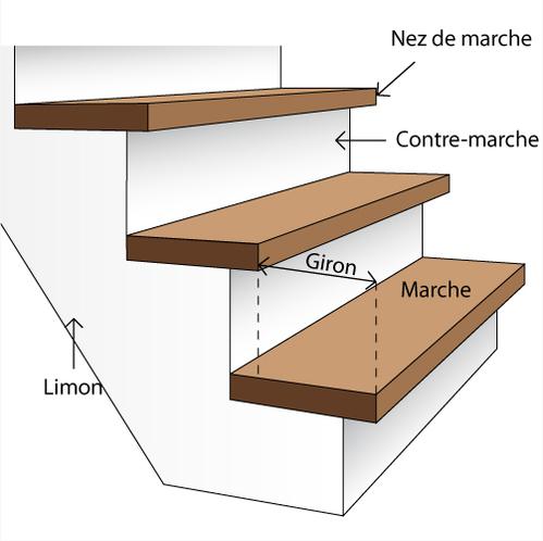 Carreler Un Escalier Escalier