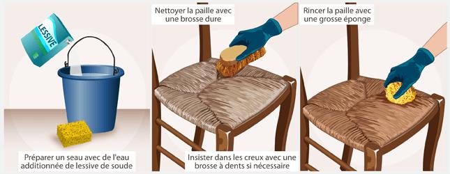 Peindre La Paille D Une Chaise Ooreka