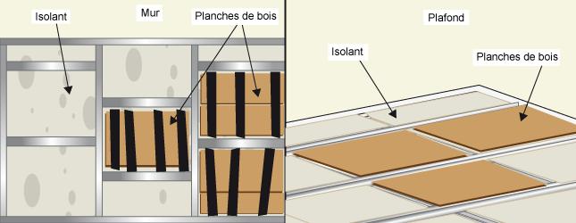 comment renforcer un mur en plaques de