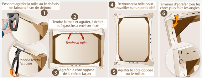 Comment Fabriquer Un Chassis De Toile Ooreka