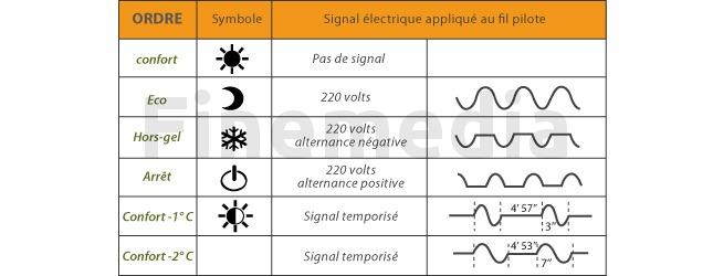 Seche Serviette Electrique Infos Et Prix Ooreka