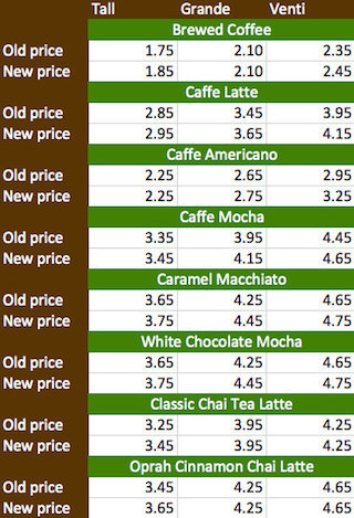 Image Result For How Much Does A Grande Iced Coffee Cost At Starbucks